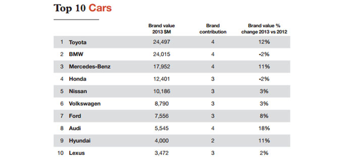 BMW 2nd Most Valuable Car Brand in 2013