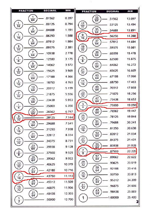 Nut bolt size chart in mm pdf