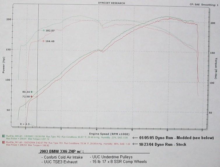 E46 Dyno Thread - E46Fanatics