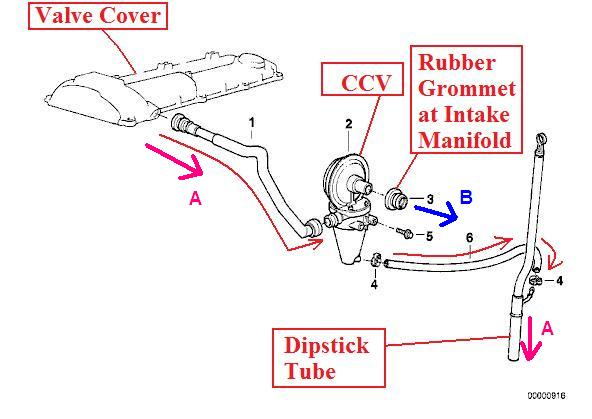 Cute Little Trick To Diagnose Blocked Ccv System Bimmerfest Bmw Forums