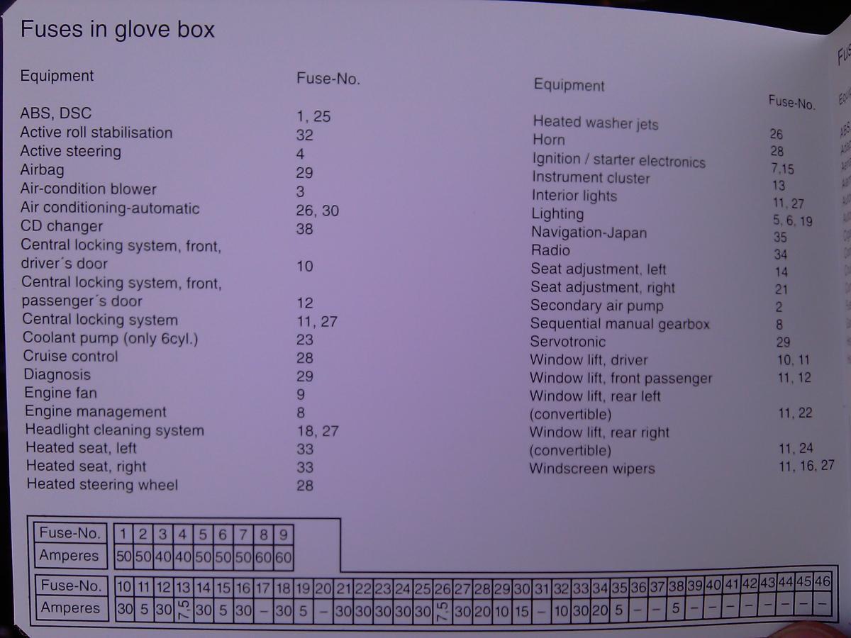 Terrific BMW E60 523i Fuse Box Diagram Gallery - Best Image Wire ...