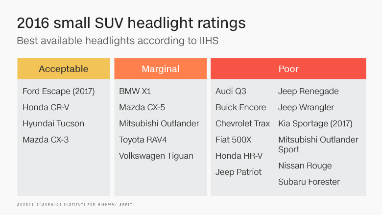 IIHS small suv headlight test