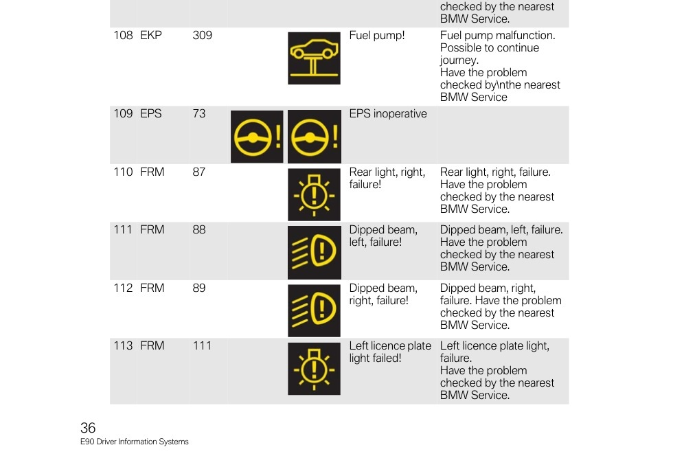 Bmw 335i Warning Light Symbols Iron Blog