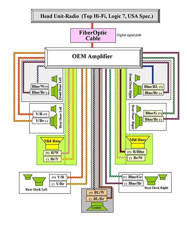 Bmw E60 Logic 7 Amp Wiring Diagram, Bmw Wiring Diagrams E60