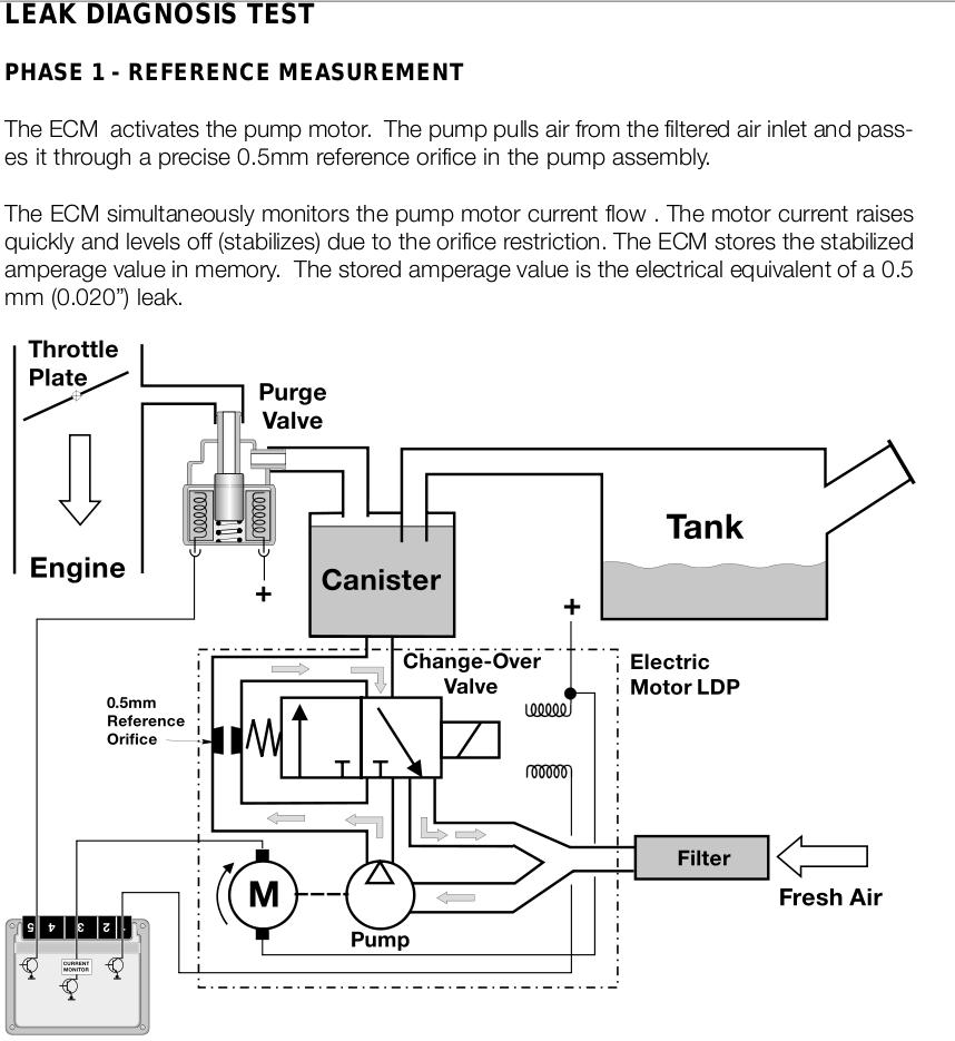 Mini For BMW E39 E46 E60 E63 E90 Fuel Tank Cap+Leak Detection Pump Top Quality