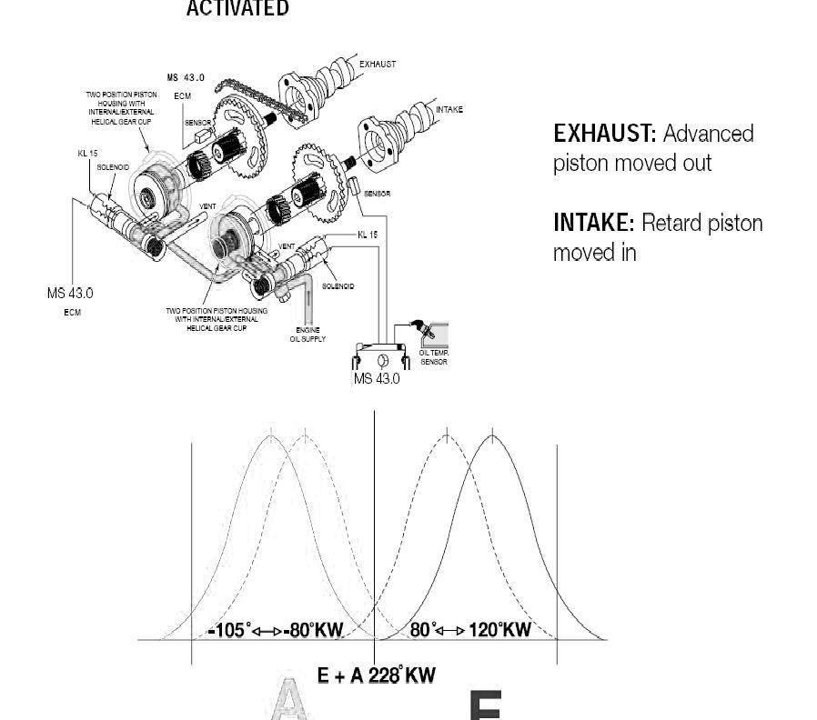Bmw Vanos Diagram