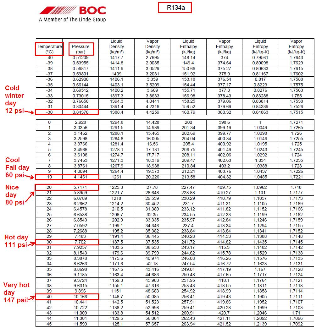 Viscosity of engine oil: table
