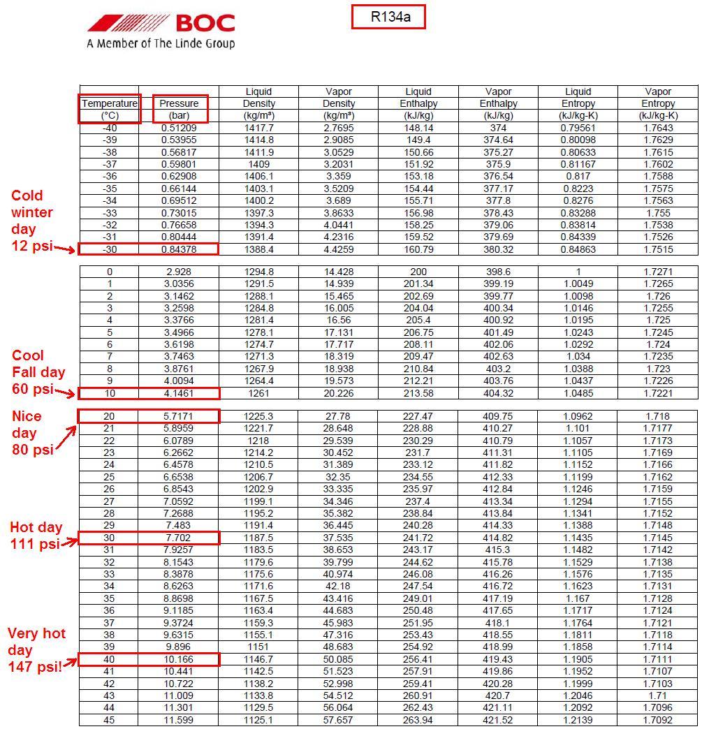 Ac Pressure Temperature Chart