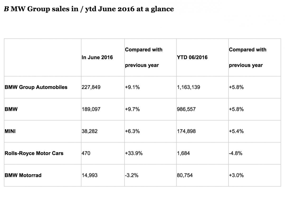 june global sales