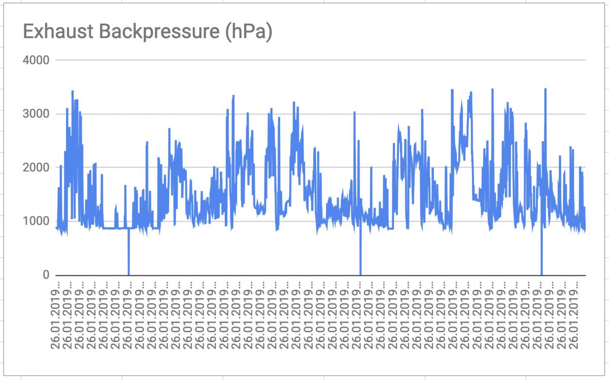 Exhaust backpressure codes after massive DPF regen - Bimmerfest