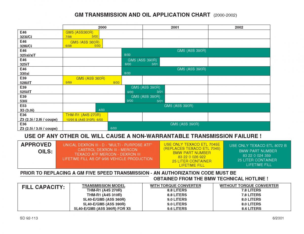 Bmw Transmission And Oil Application Chart Bmw Doc Sd 92