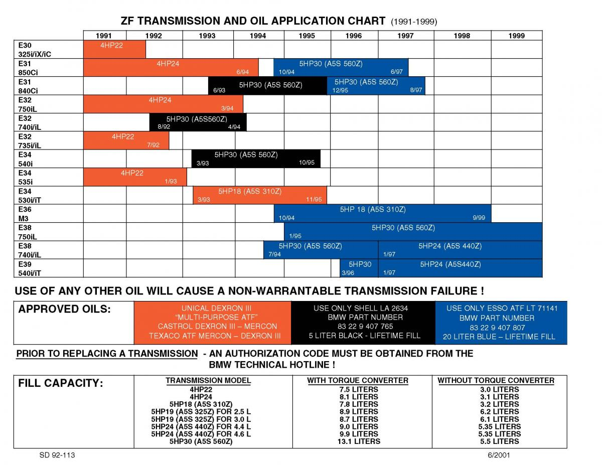 ... Click image for larger version Name: SD92-113 - BMW Transmission Oil  and Application ...