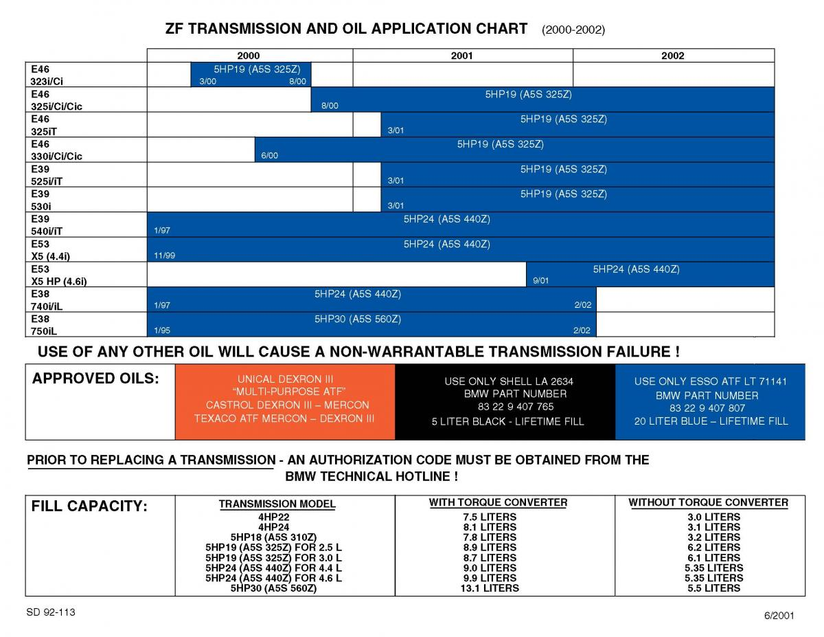 BMW Transmission and Oil Application Chart  BMW Doc SD 92113