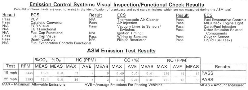Now you can pass the California smog inspection (even with the invisible  MIL which the smog test showed but didn't flunk because there was no  corresponding ...