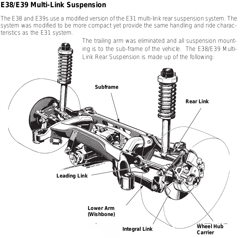 Rear Suspension Bushes And Links