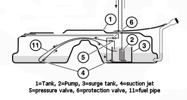 How to siphon gasoline out of the E39 into a gas can