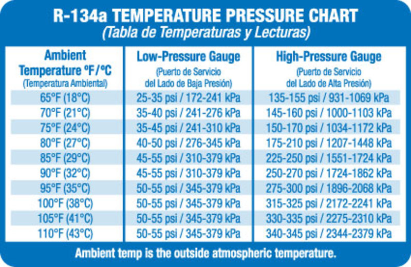 There S A Nice Pressure Chart In This Thread Today E46 1999 2006 Ac Numbers