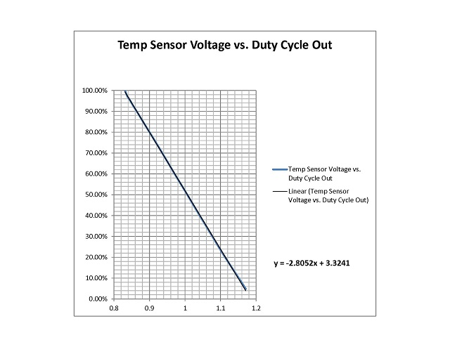 Controlling the thermostat myself on my M62 4.4i (DME 7.2 ... on thermostat schematic diagram, refrigerator schematic diagram, baseboard heat diagram, thermostat wire, thermostat housing, thermostat white-rodgers wiringheatpump, thermostat installation, air conditioning diagram, thermostat symbol, thermostat troubleshooting, honeywell thermostat diagram, thermostat cable, thermostat manual, thermostat switch, thermostat clip art, controls for gas valve diagram, wall heater thermostat diagram, thermostat cover, circuit diagram,