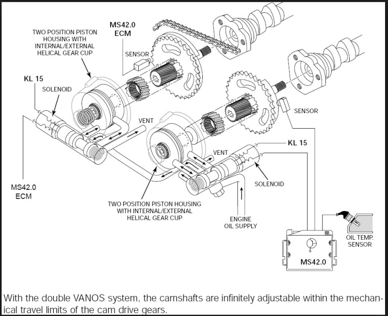 how vanos and its degraded seals can affect idle quality