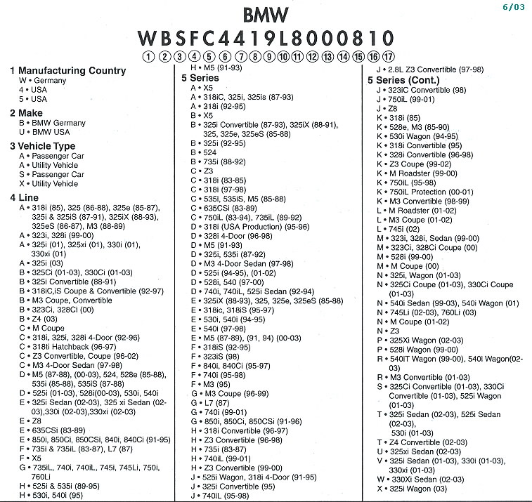 how to - get help with vin - bimmerfest - bmw forums