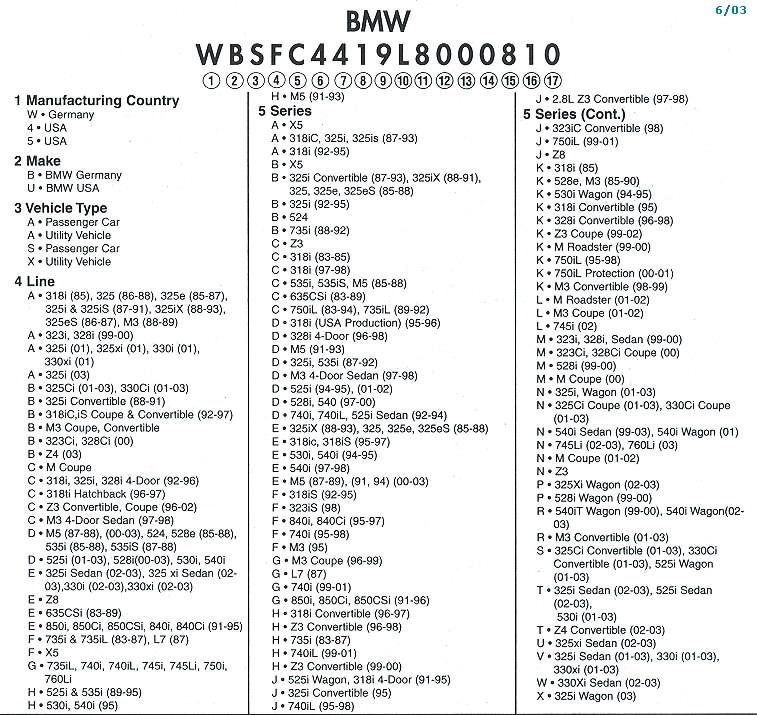 BMW VIN Decoder - vincheck.info