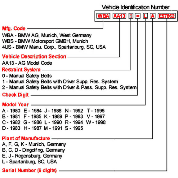 Bmw Vin Lookup >> Decoding The 17 Character Bimmer Vin Page 2 Bimmerfest Bmw Forums