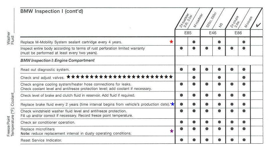 Z4 E46 Service Maintenance Checklist 2006 Bimmerfest